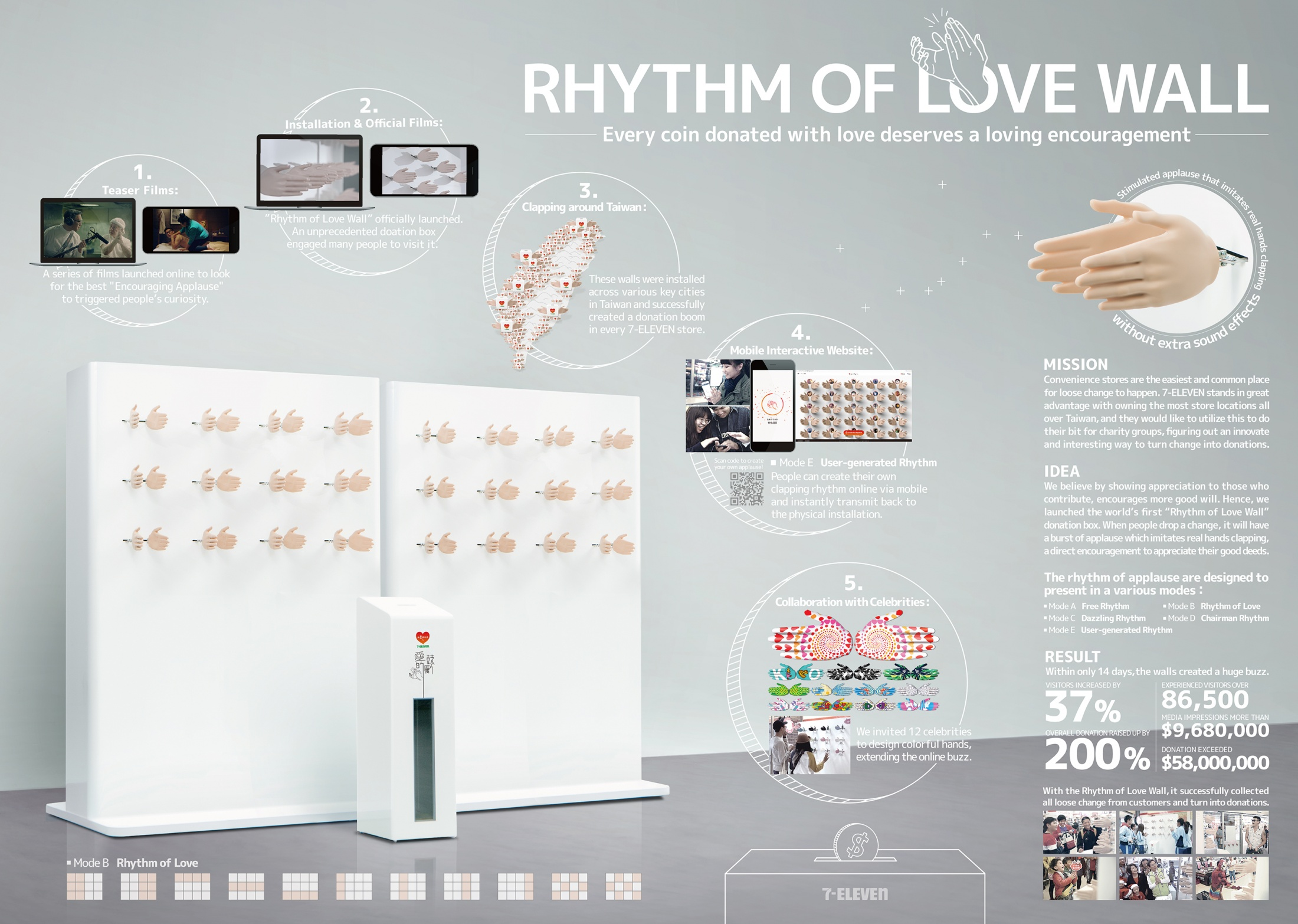 Image Media for Rhythm of Love Wall