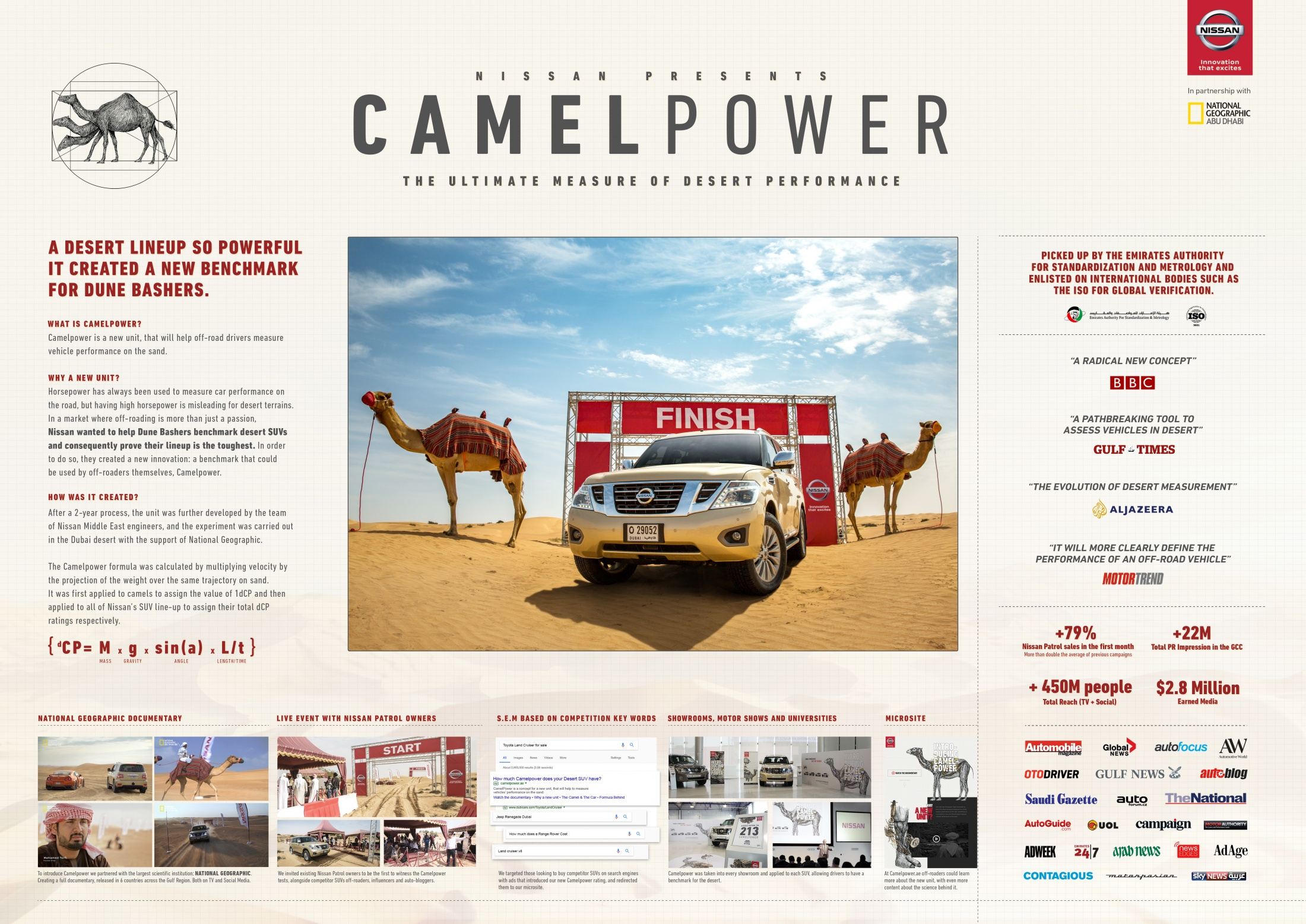 Thumbnail for Camelpower