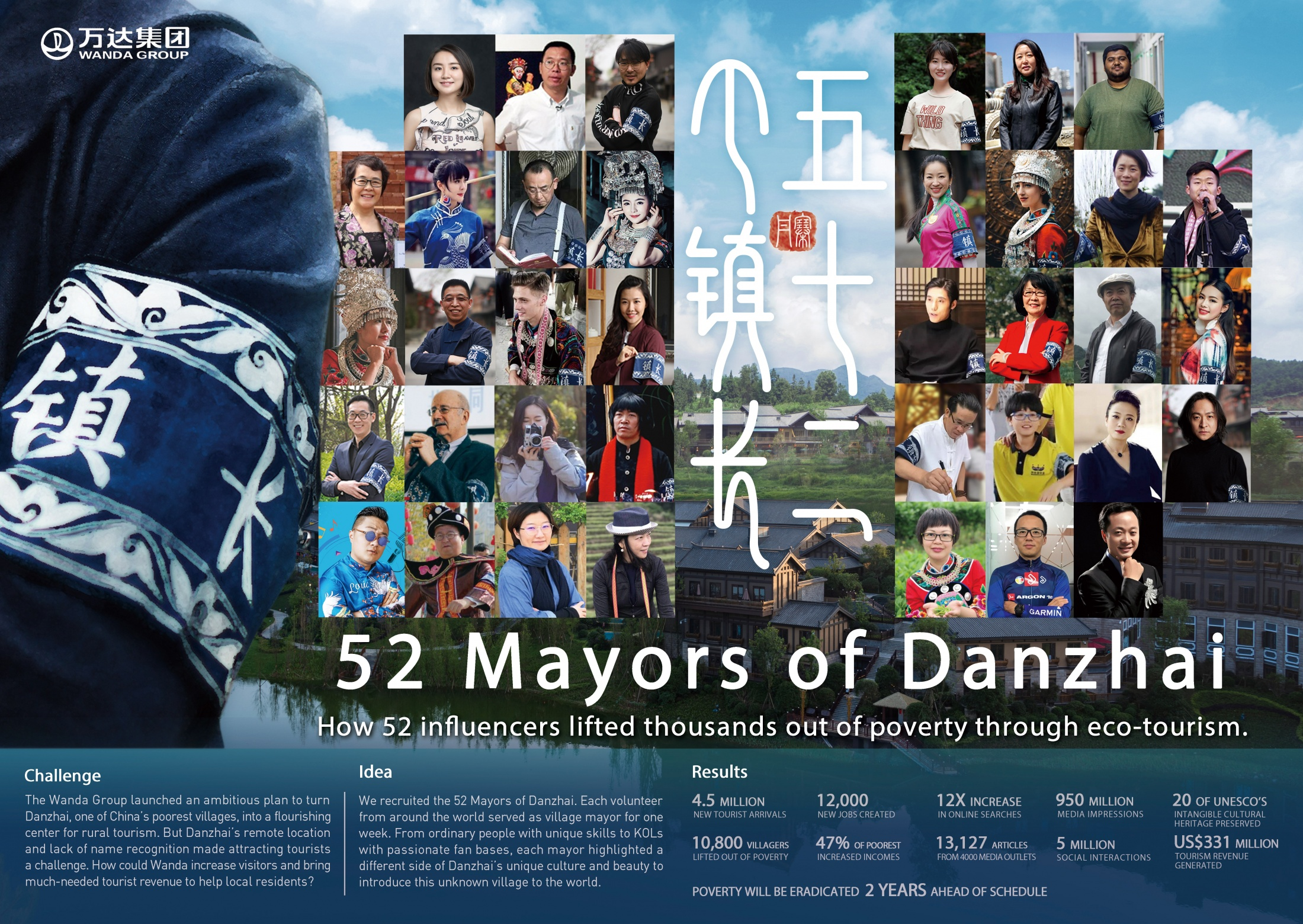 Thumbnail for 52 Mayors of Danzhai