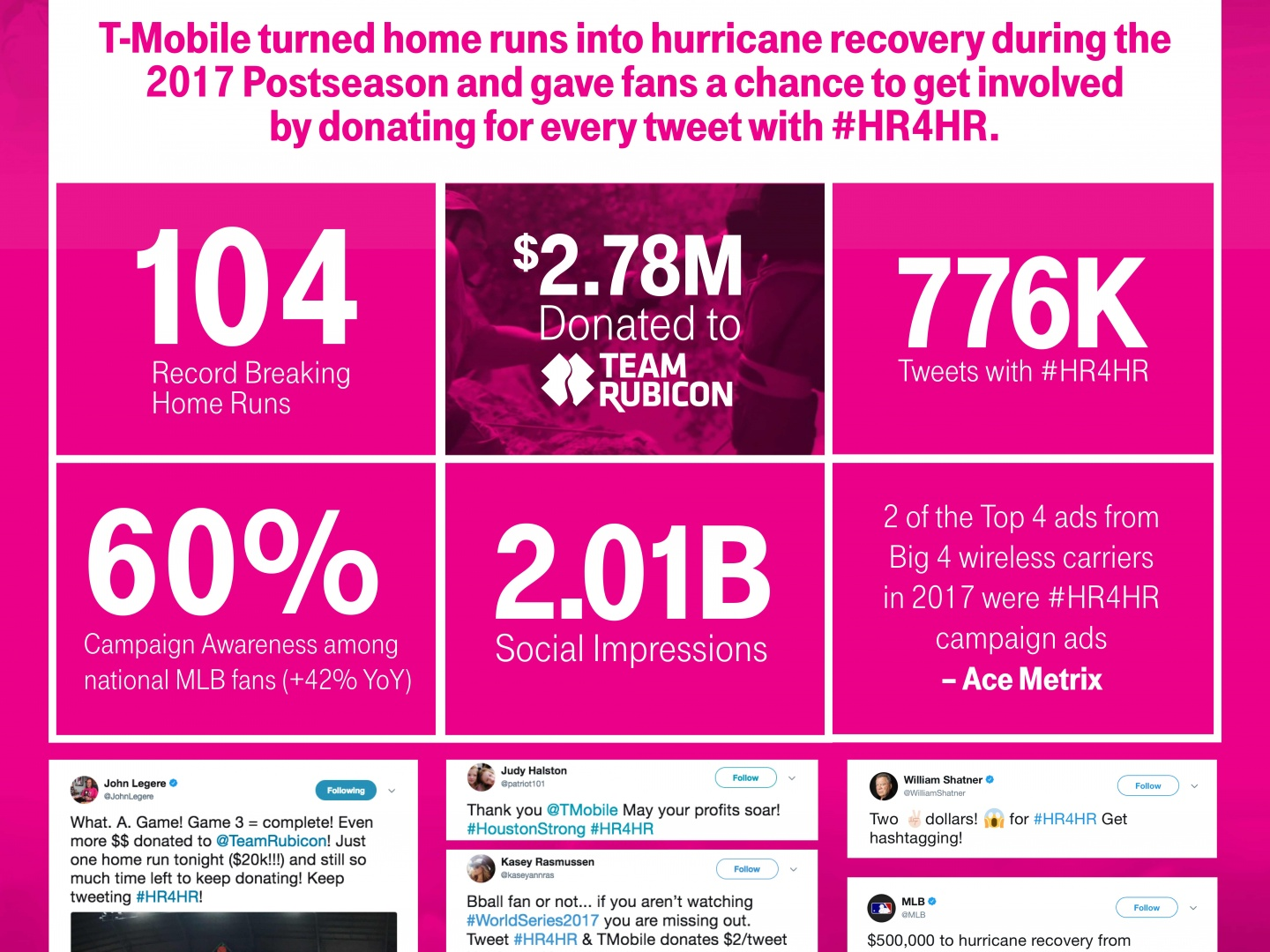Home Runs for Hurricane Recovery #HR4HR Thumbnail