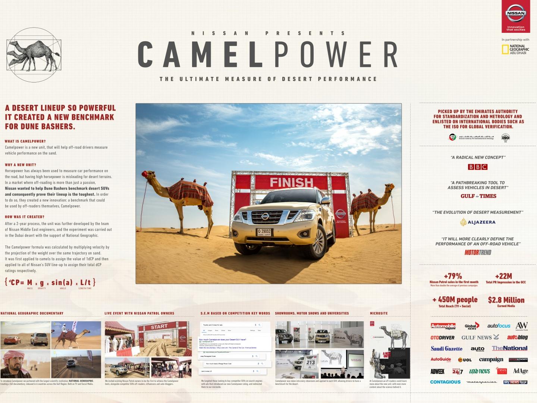 Camelpower Thumbnail