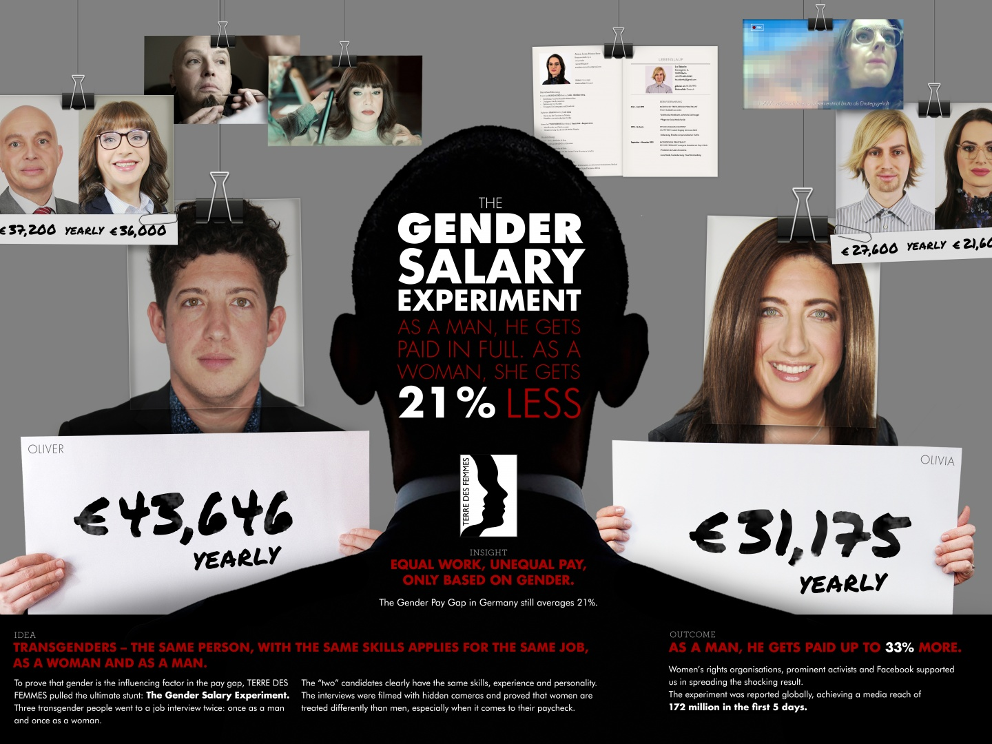 The Gender Salary Experiment Thumbnail