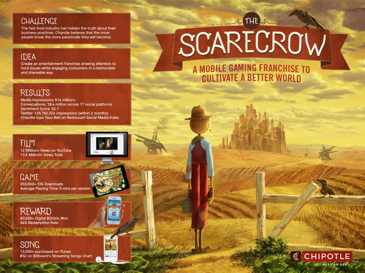 The Scarecrow Thumbnail