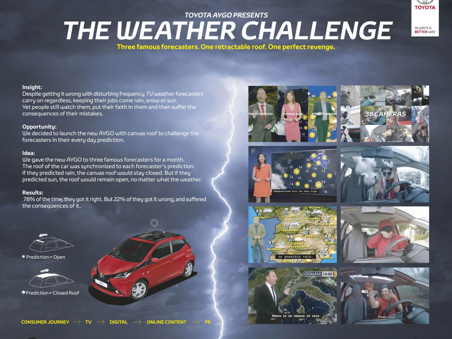 The Weather Challenge Thumbnail