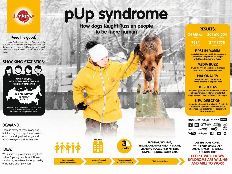 pUp syndrome Thumbnail