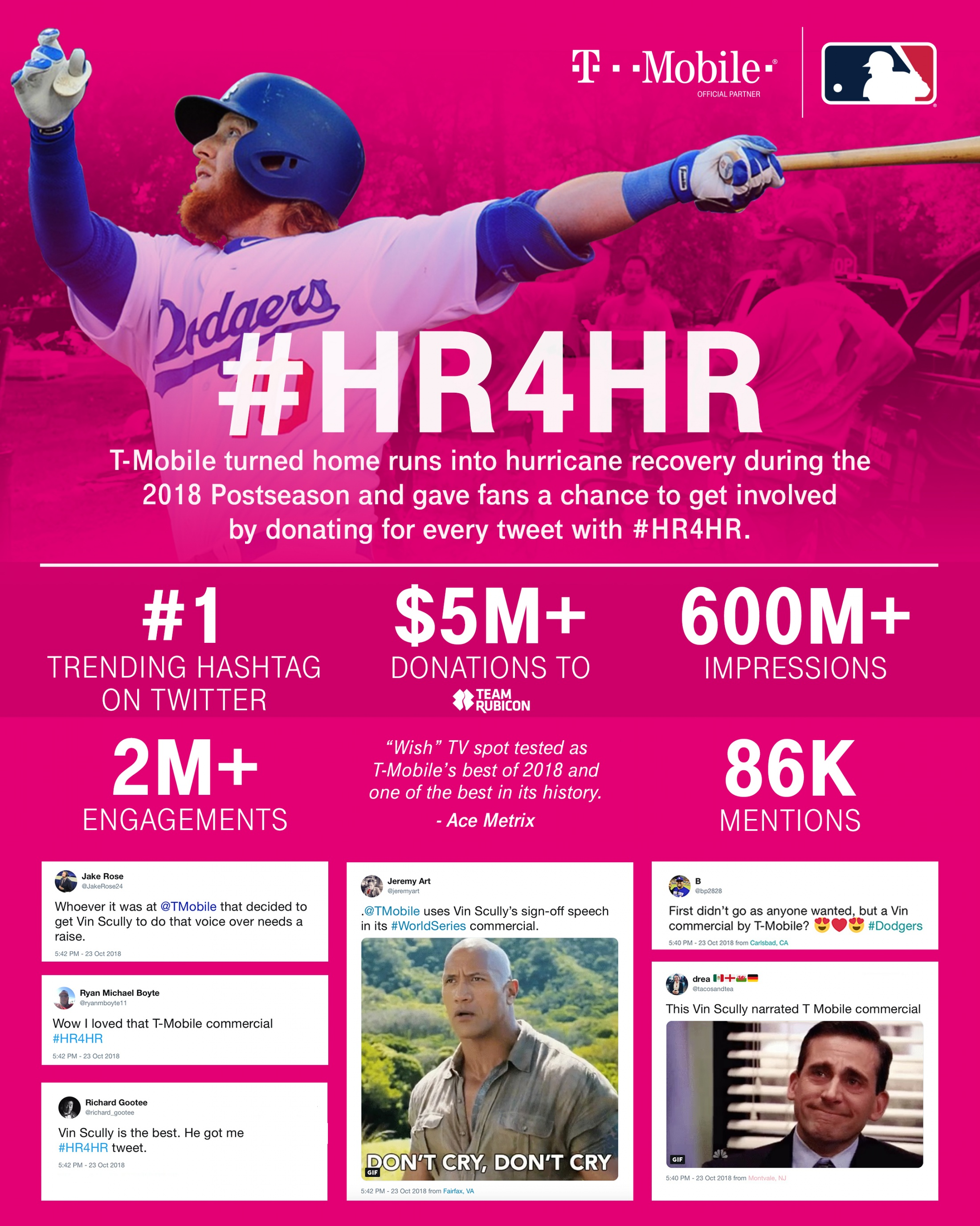 Thumbnail for Home Runs for Hurricane Recovery #HR4HR