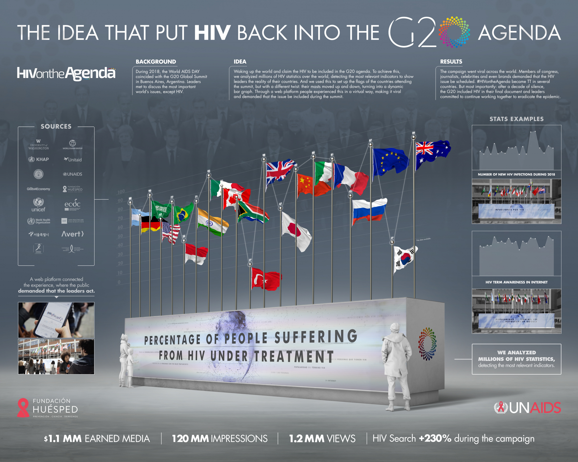 Image Media for HIV on the Agenda