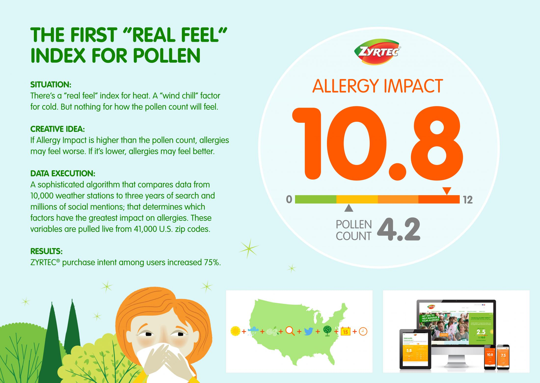 Thumbnail for Allergy Impact