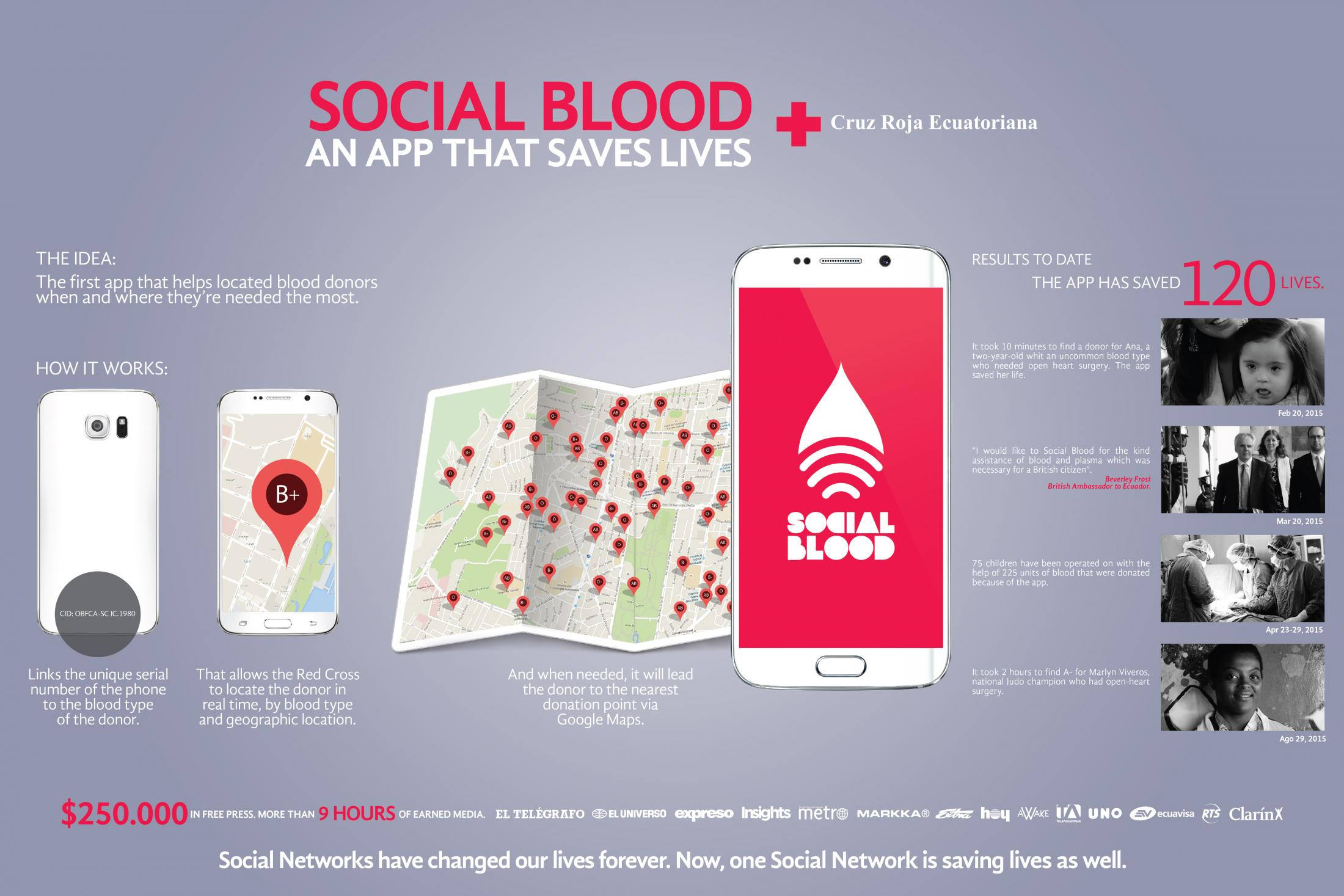 Thumbnail for Social Blood