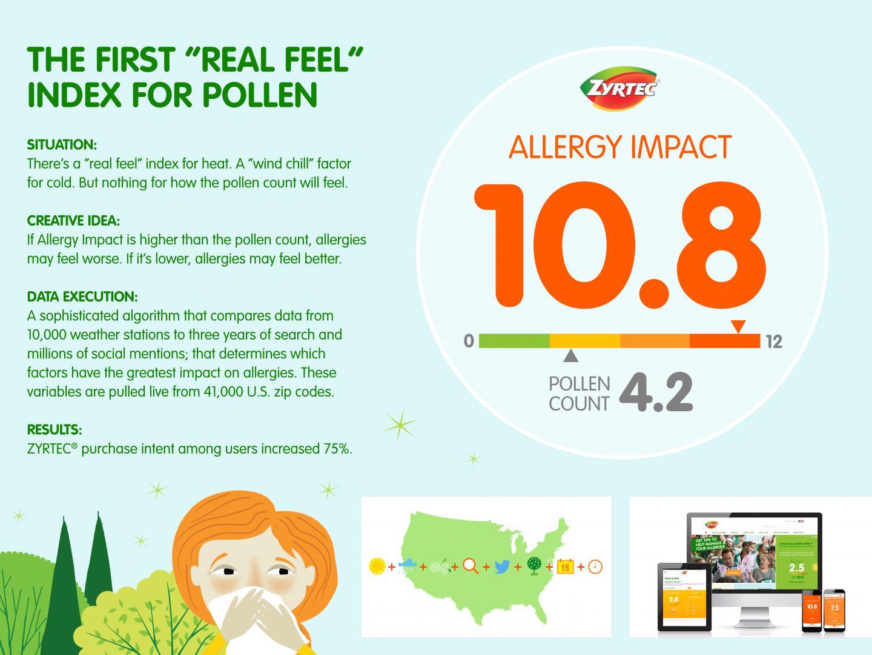 Allergy Impact Thumbnail